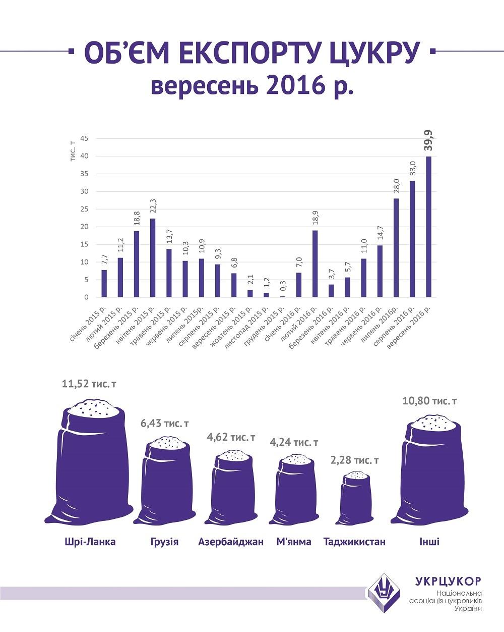 Украина установила рекорд поэкспорту сахара