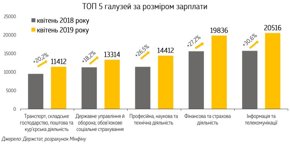 ТОП-5 отраслей по размеру зарплаты