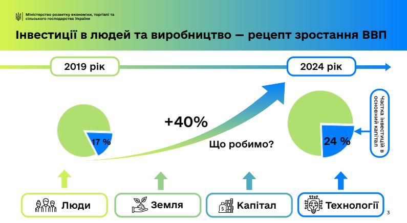 Украинской экономике необходимы крупные инвестиции