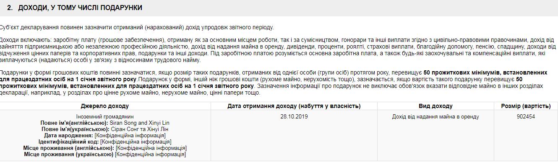 Заленский задекларировал почти миллион гривен дохода
