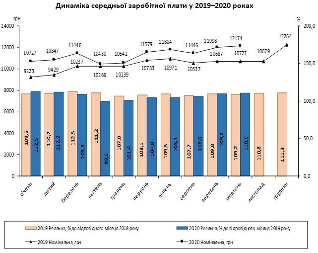 В Украине резко возросла реальная зарплата: В Госстате озвучили цифры