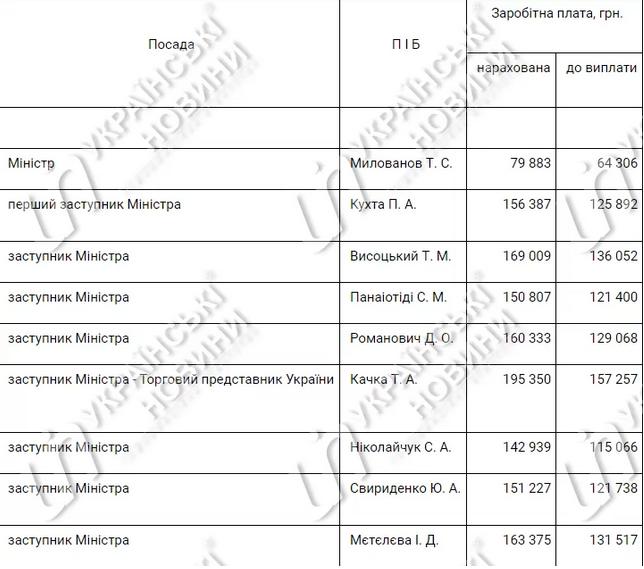 Общая сумма зарплаты Милованова составила 79 883 гривны