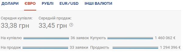 Курс валют на 22.10.2020: гривна укрепляется к доллару
