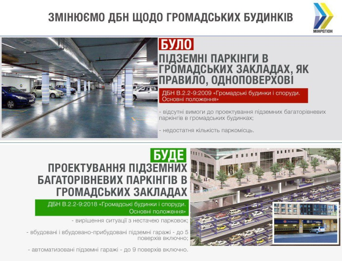 Как изменились строительные нормы подземных парковок