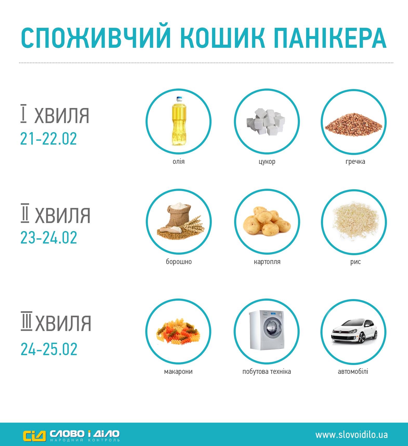 Что скупали украинцы