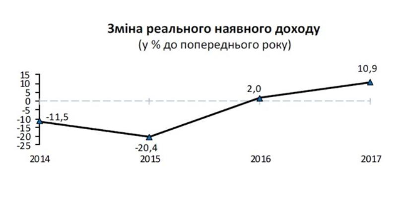 Прирост сбережений в 2017 году составил 30,6 млрд грн