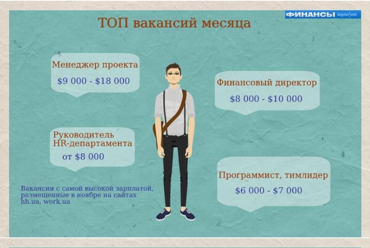 Вакансии дизайнером одежды киев