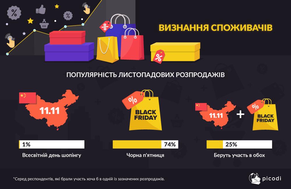Большинство украинцев пользуются распродажами именно в Черную пятницу