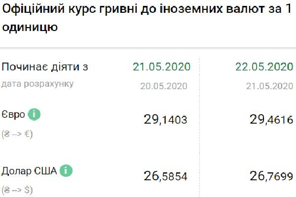 Нацбанк установил официальный курс валют на 22 мая