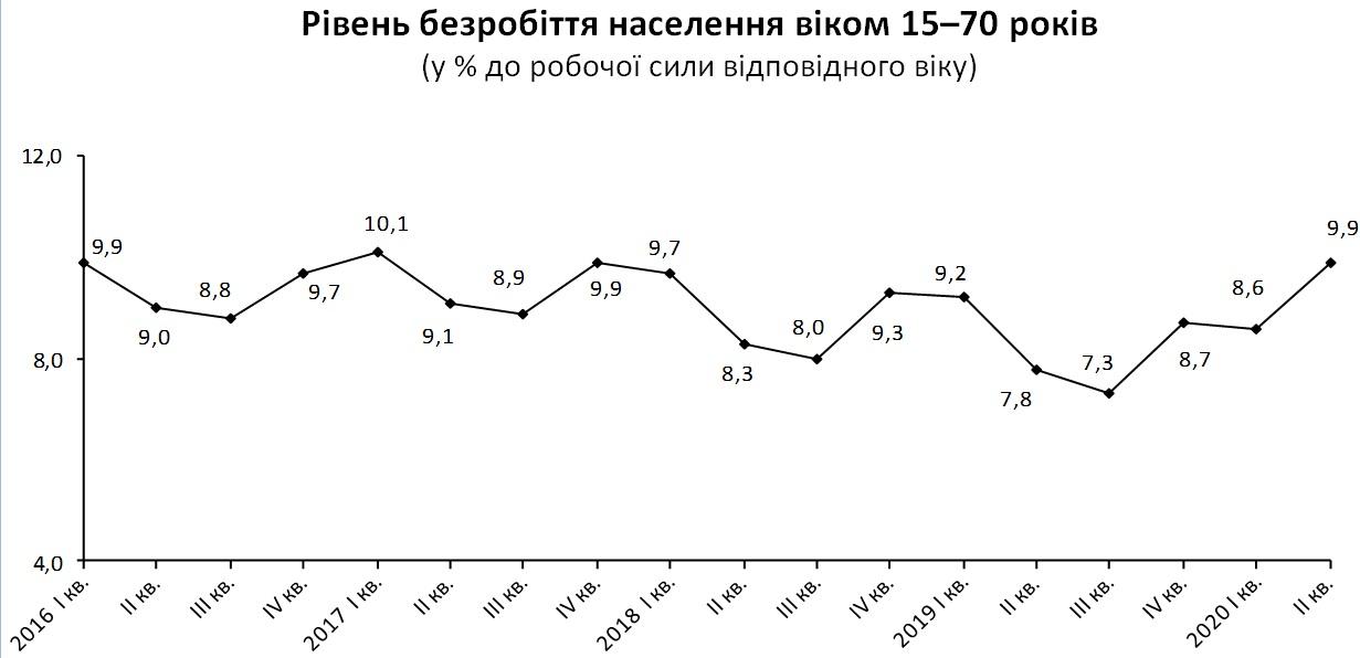 Во II квартале 2020 года без работы сидели 1,7 млн трудоспособных украинцев