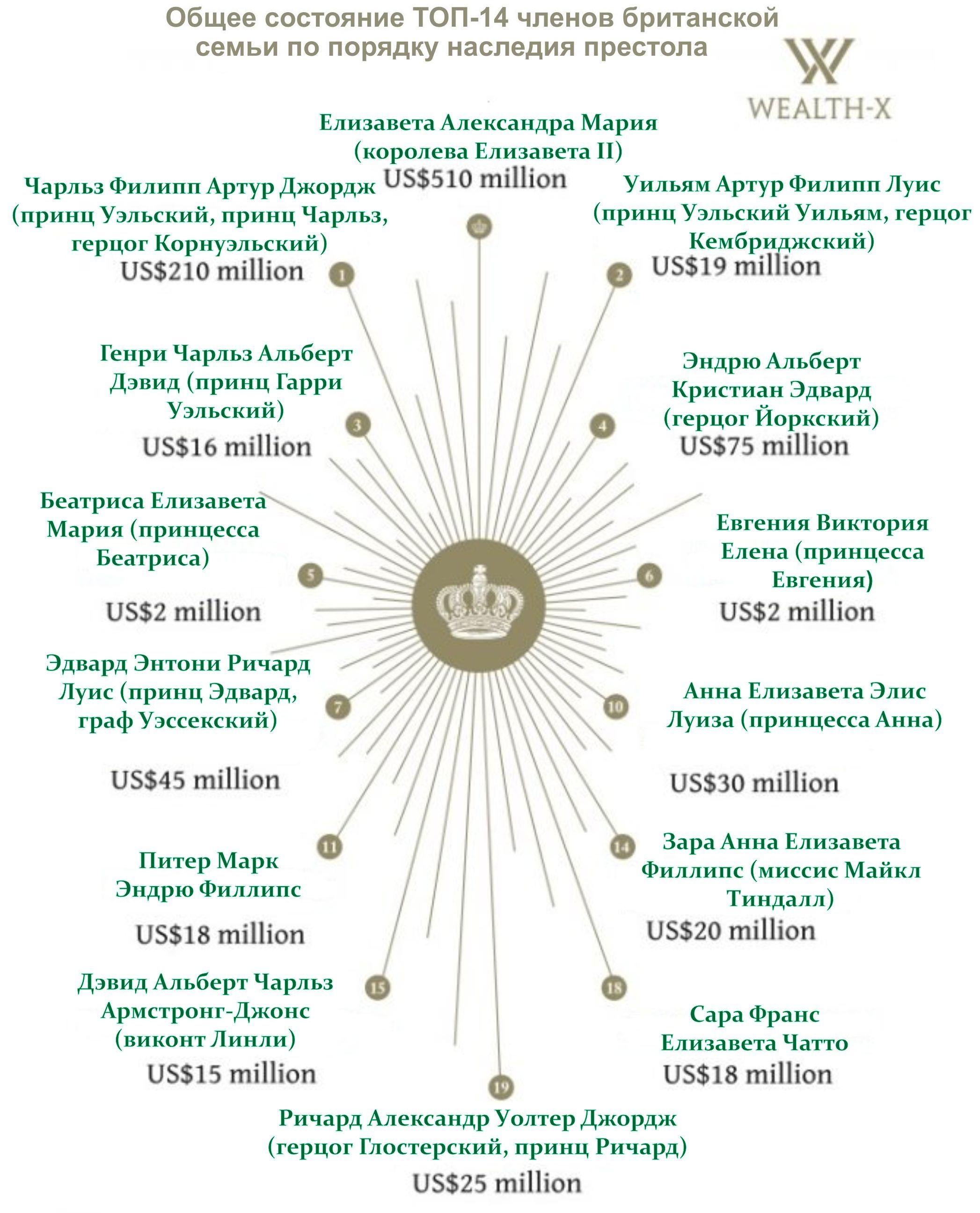 Рейтинг самых богатых членов британской королевской семьи