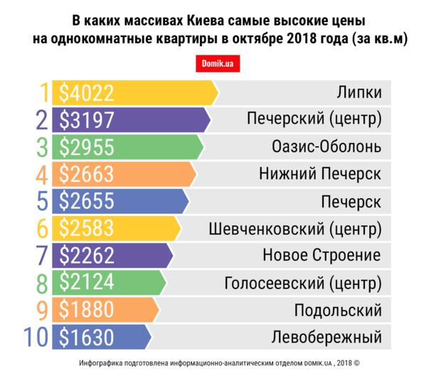 ТОП-10 самых дорогих массивов Киева