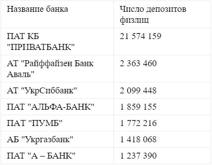 В ПриватБанке депозитов столько же, сколько во всех остальных банках вместе взятых