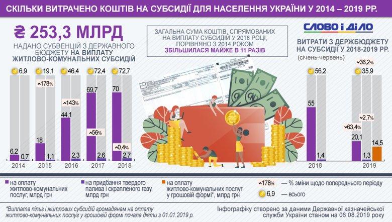 Сколько денег было потрачено на субсидии в 2014-2019 годах