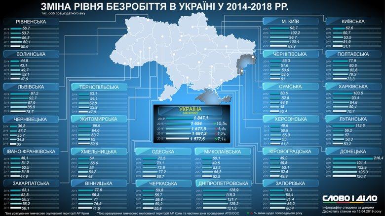 Больше всего безработных зафиксировано в Киеве