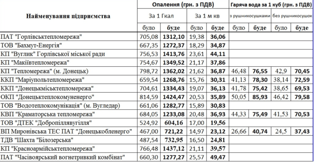 Тарифы на тепло и горячую воду с 1 июля в Донецкой области