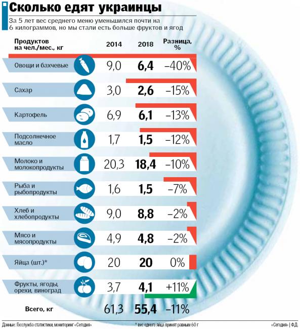 Сколько едят украинцы