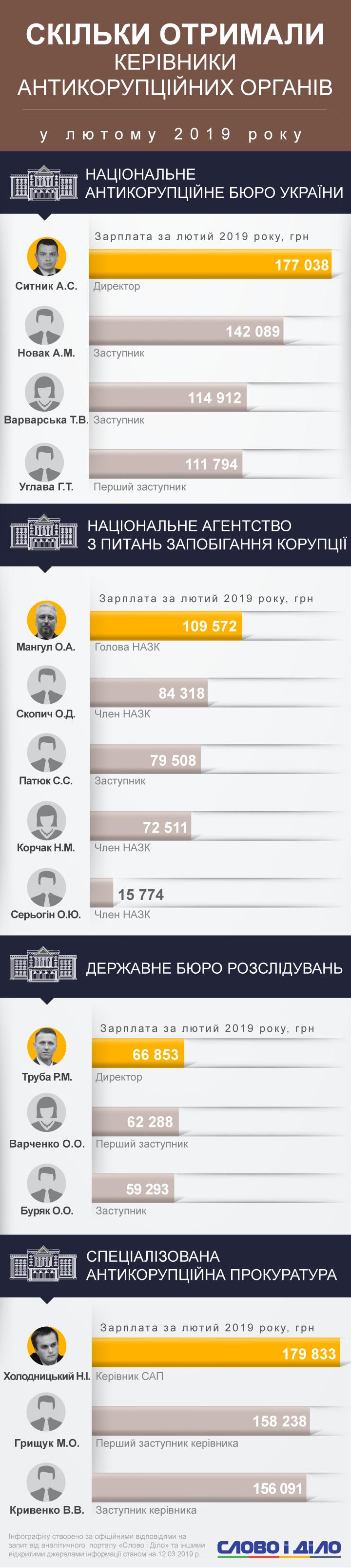 Меньше всех получил руководитель Государственного бюро расследований Роман Труба - почти 67 тыс грн