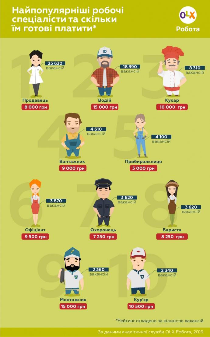 Тройку самых популярных вакансий замыкают повары