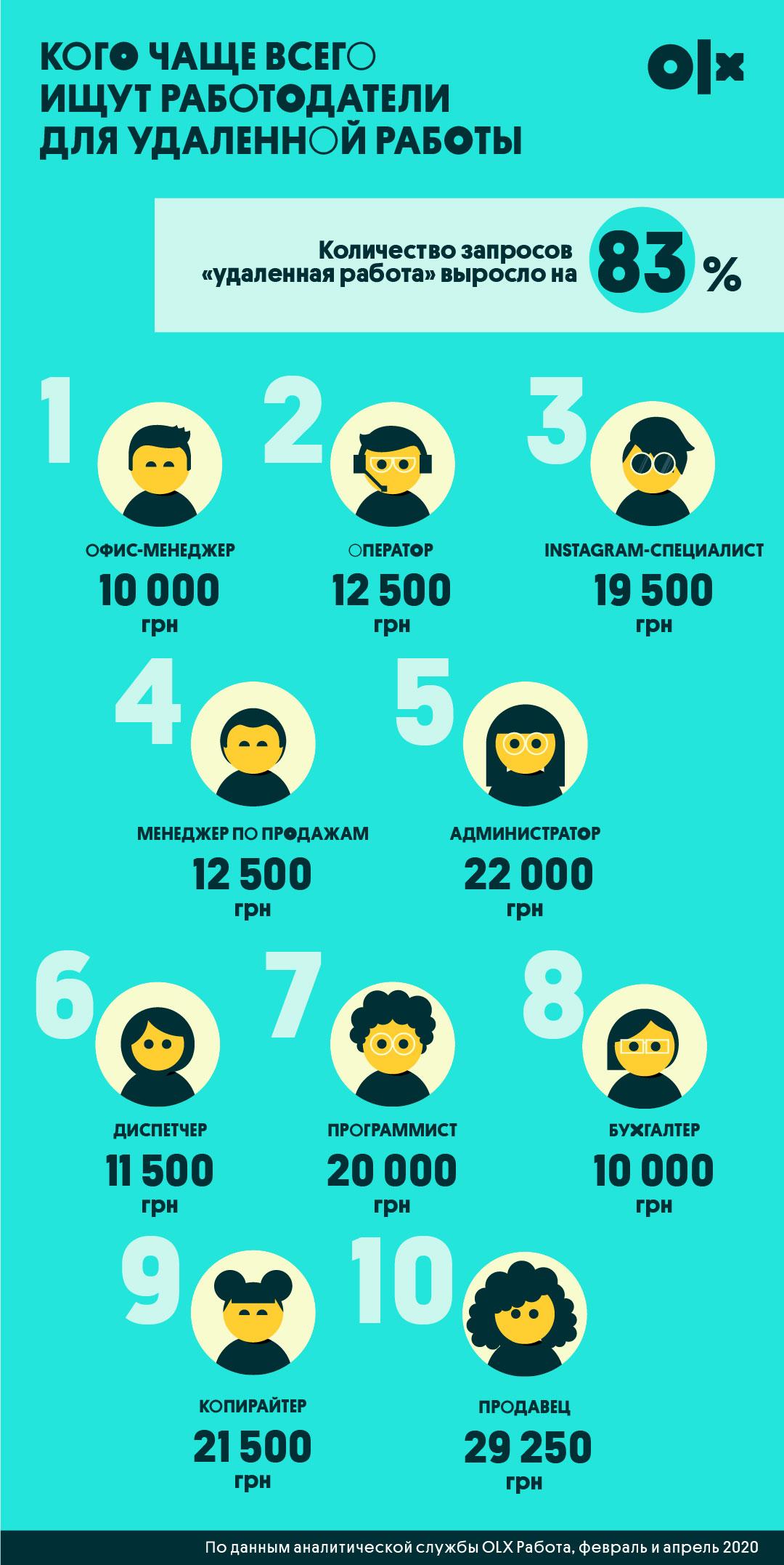 Украинцы стали чаще искать удаленную работу: ТОП-10 вакансий