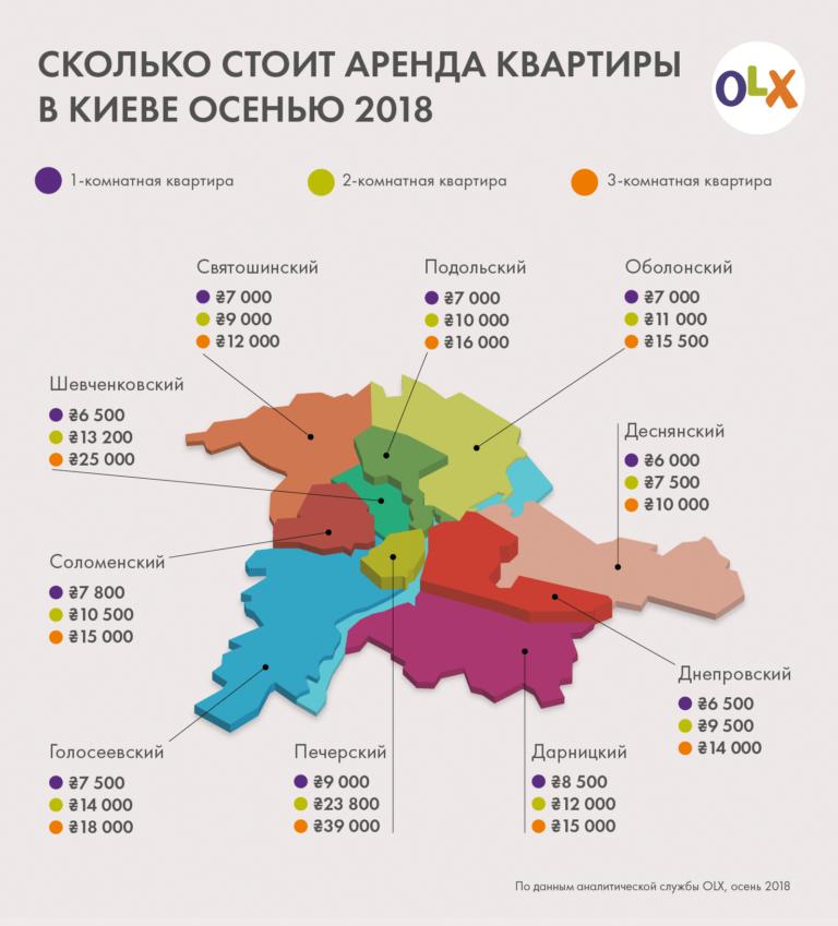 Сколько стоит аренда квартиры в Киеве осенью 2019