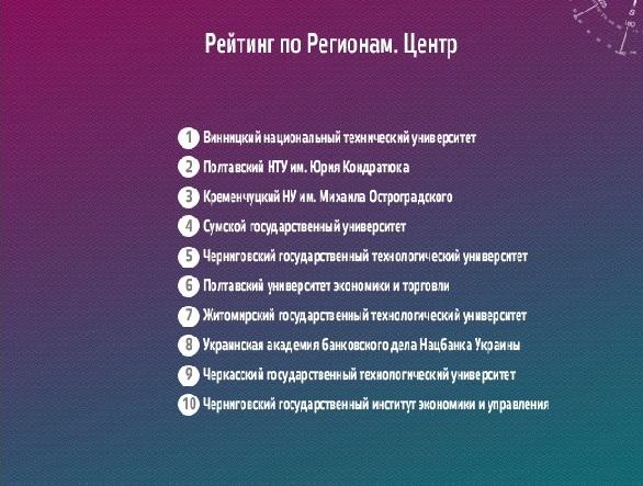 Университеты Центральной Украины