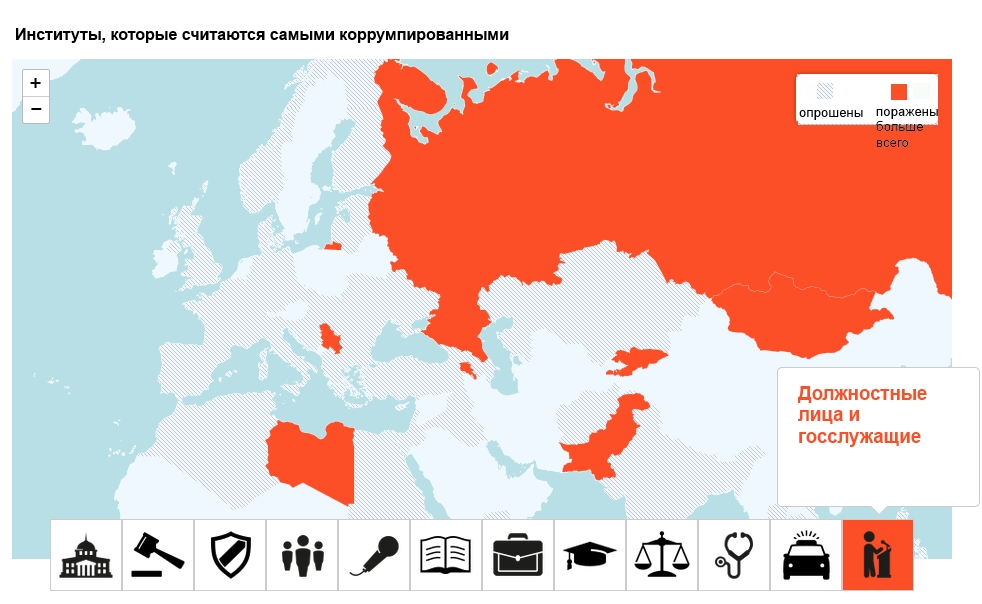 Коррупция среди чиновников - бич России