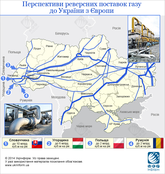 Варианты реверсных поставок газа в Украину