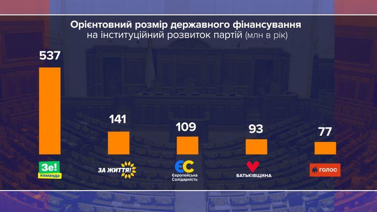 Партии, набравшие более 5% голосов