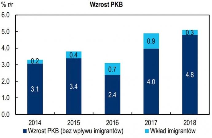 Поток иммиграции в Польшу уже начал ослабевать