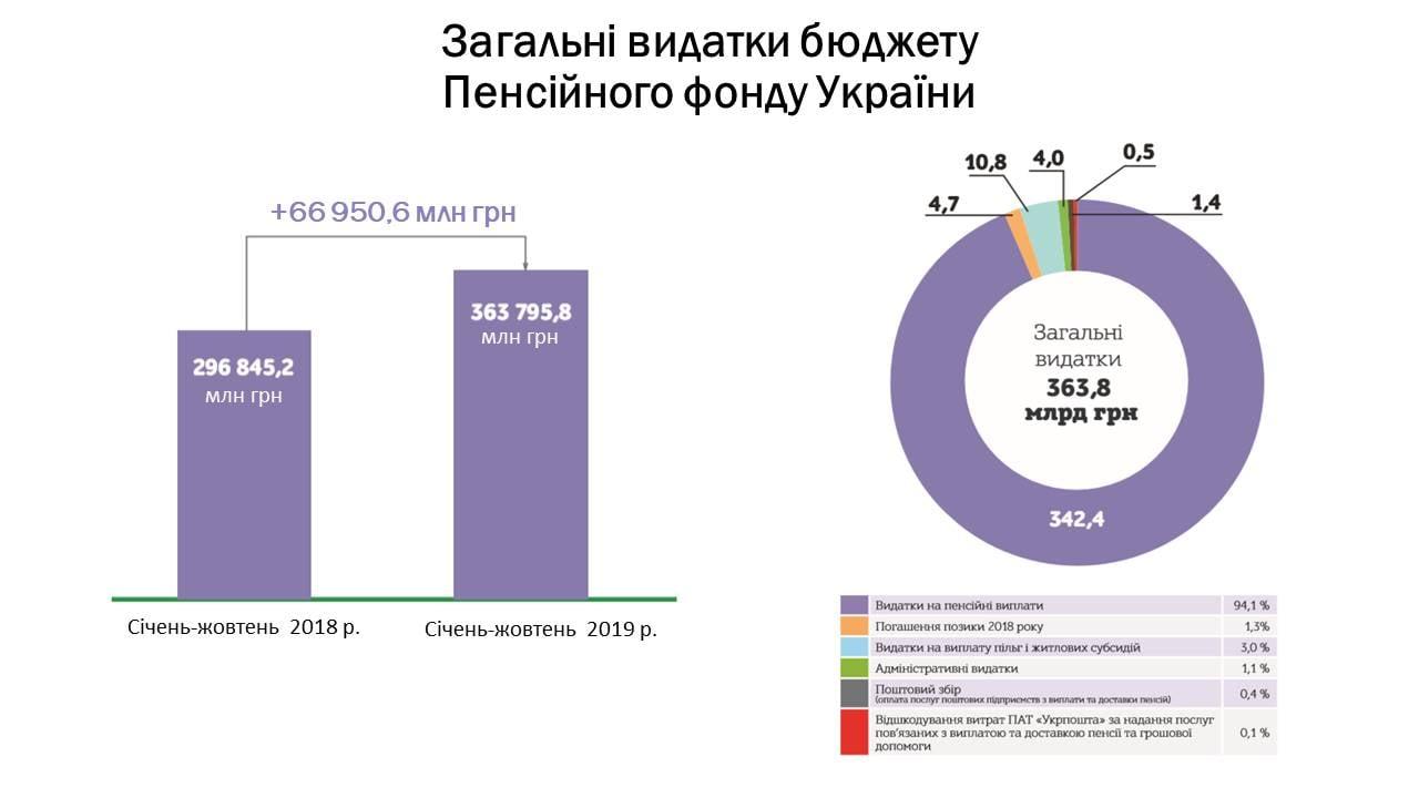В этом году страна выделила 363,8 миллиарда гривен на выплату пенсий