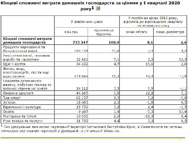 На что украинцы тратят больше всего денег: Данные Госстата