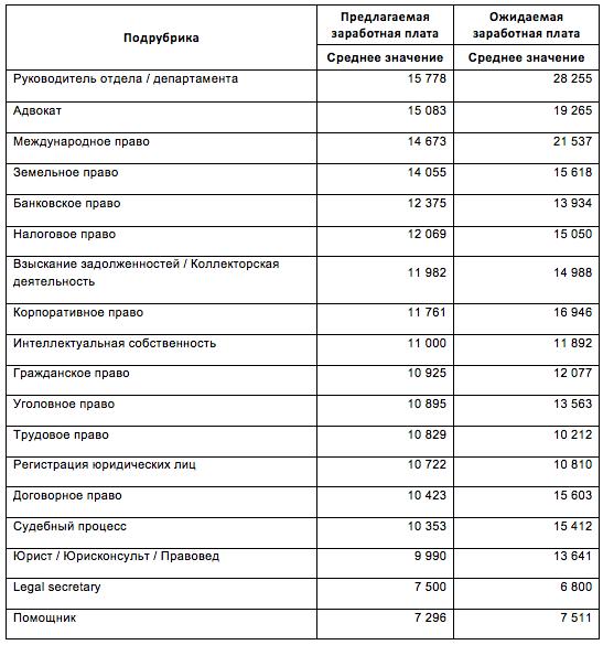 Сколько зарабатывают юристы в Украине