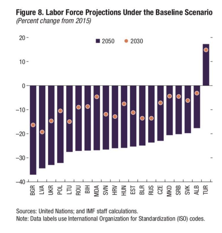 Показатели прогноза Международного валютного фонда