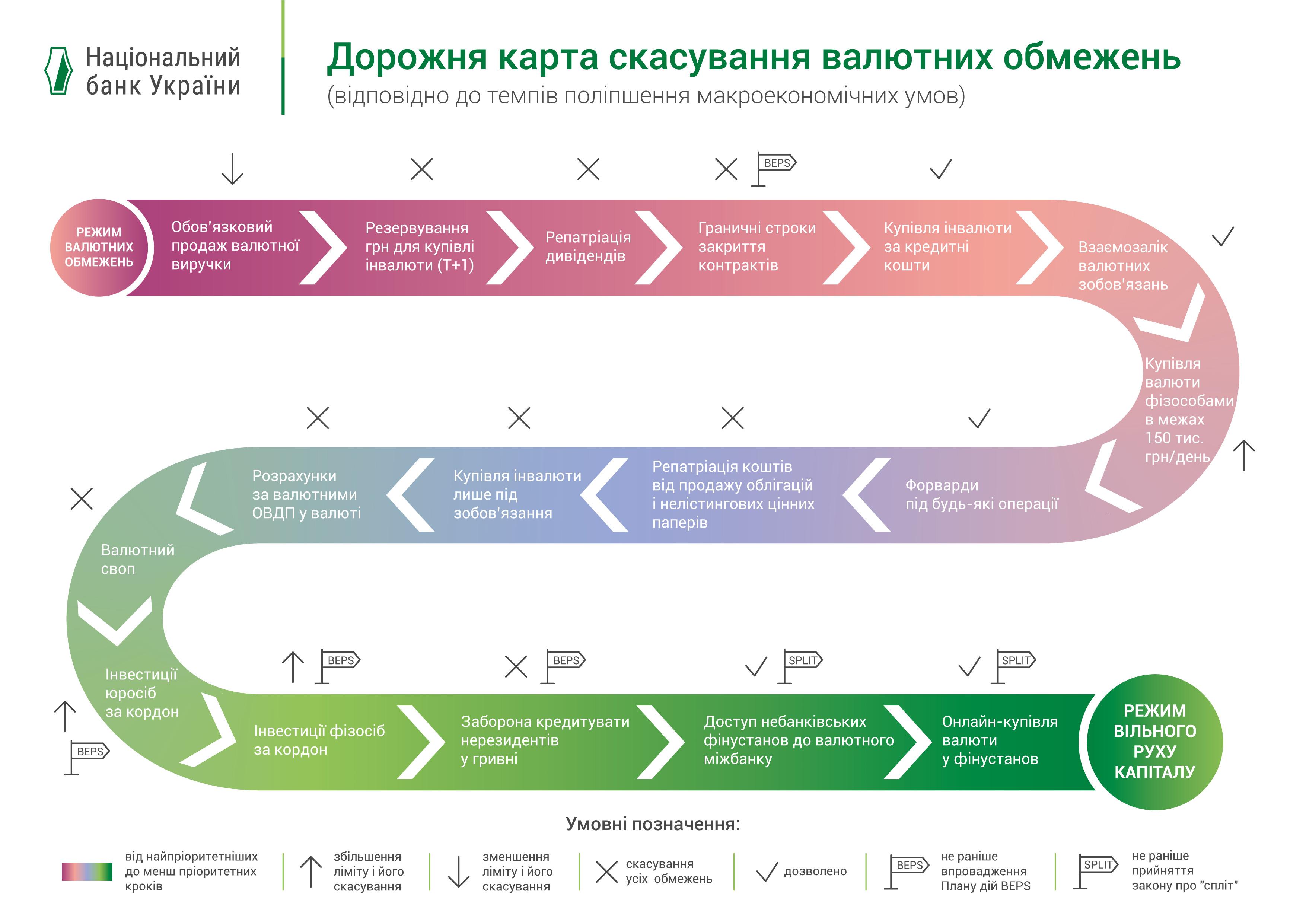 Карта отмены валютных ограниений