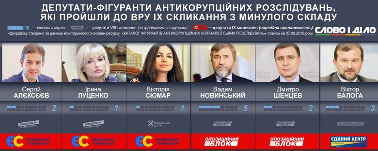 Депутаты от ЕС / Оппозиционного блока, фигурировавшие в антикоррупционных расследованиях