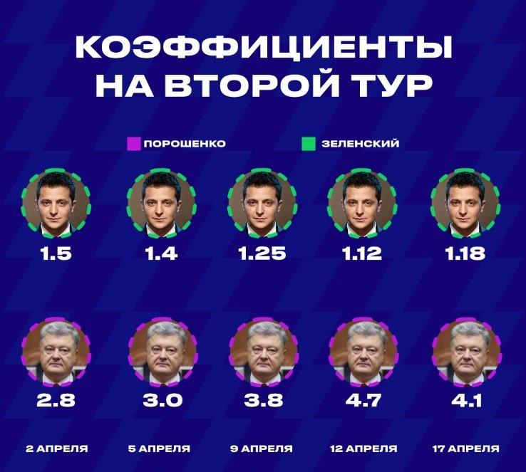 Коэффициенты на второй тур выборов 2019