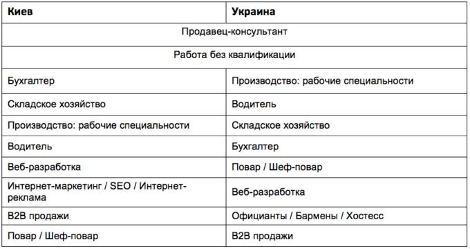 ТОП-10 главных вакансий Киева и Украины