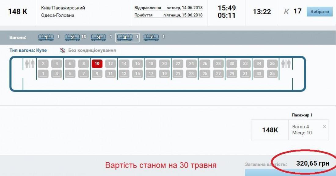 подорожание билетов Укрзализныци