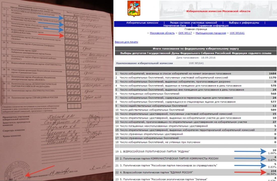 Слева — протокол голосования с участка 1641, справа — данные ГАС