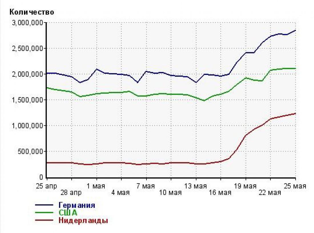 График посещения российских соцсетей через серверы других стран