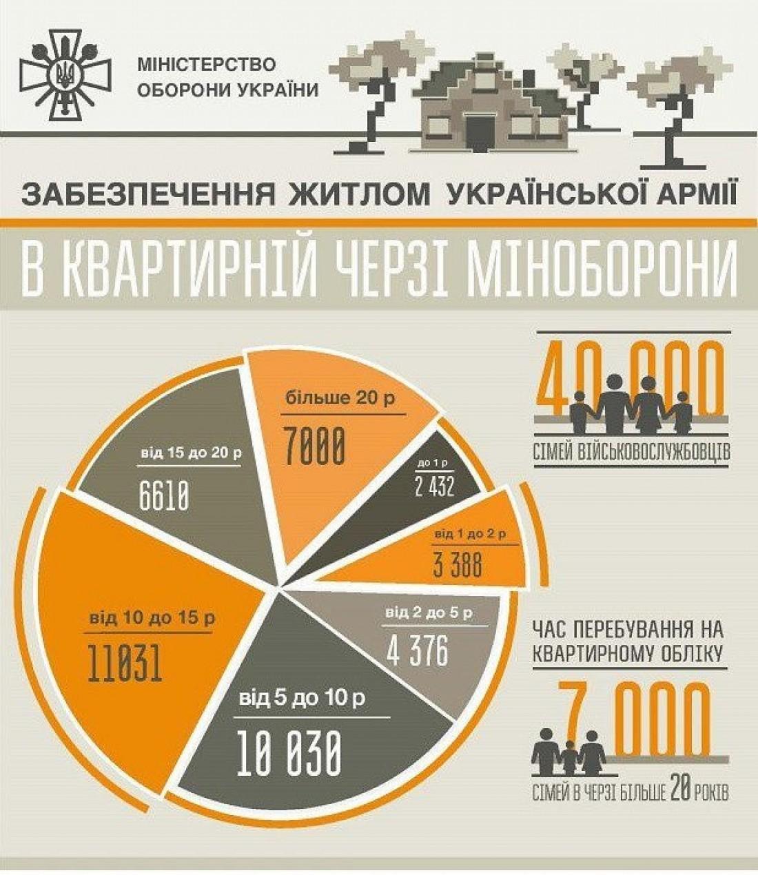 За 7 лет за госсредства было обеспечено лишь 10% от потребностей военных в жилье