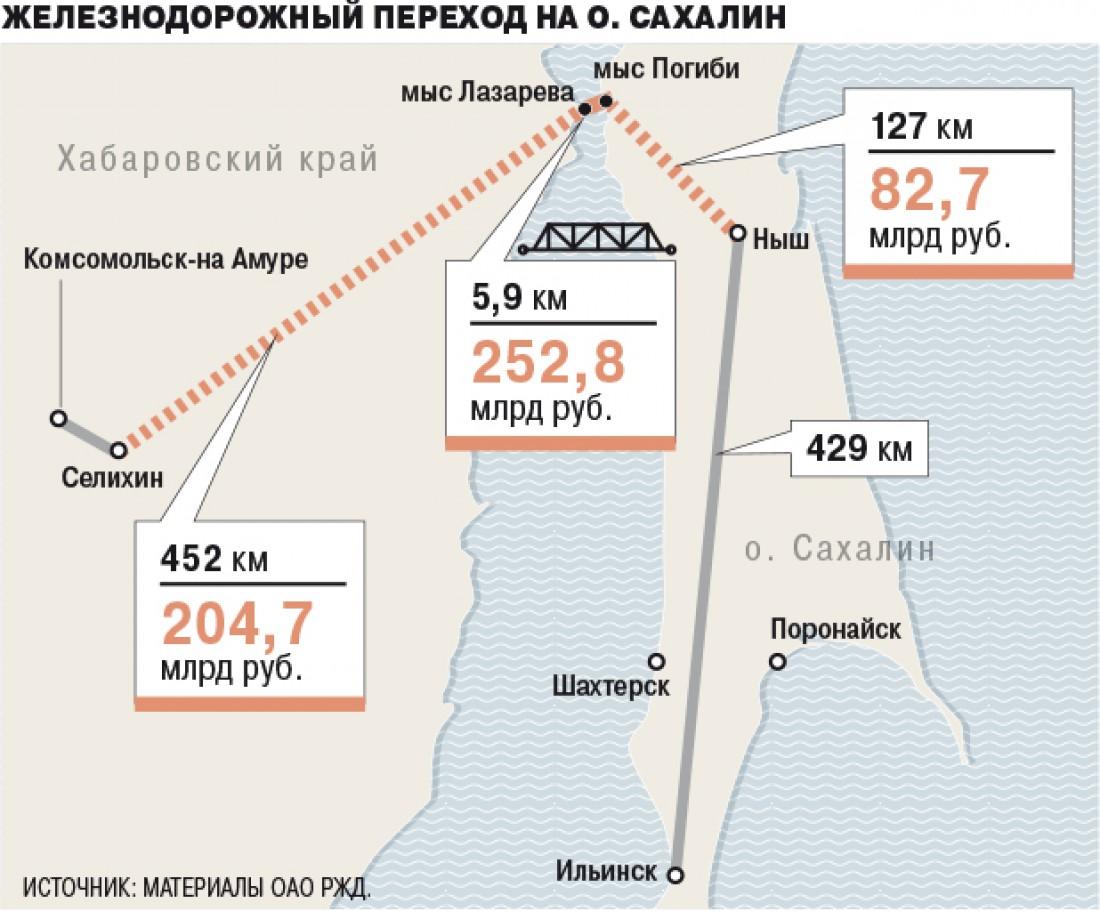 Схема ж/д перехода на остров Сахалин