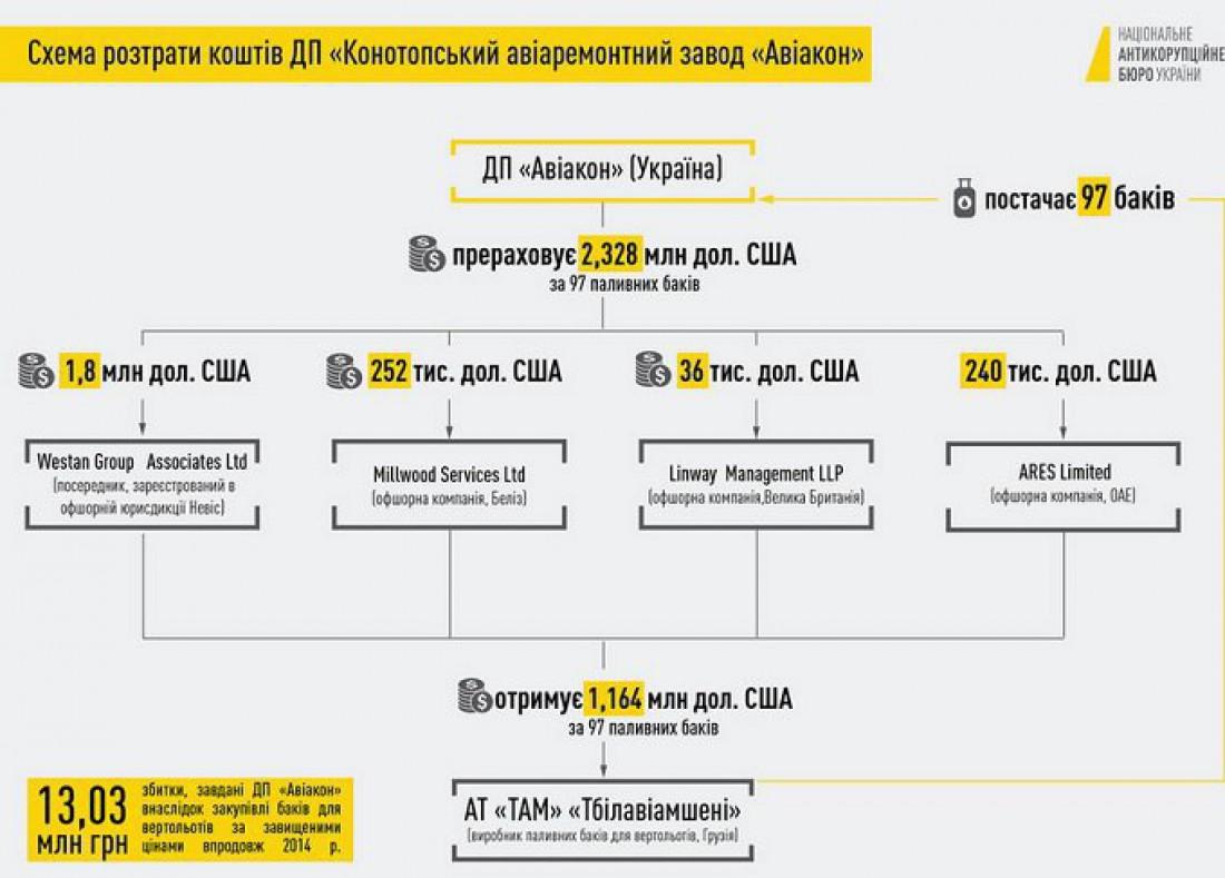 В НАБУ показали схему хищения средств авиаремонтного завода