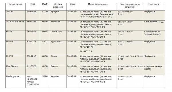 Список задержанных судов