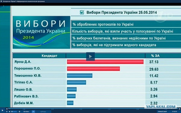 ЦИК посчитала 100% бюллетеней на выборах в Раду - победил Народный фронт, Свобода не прошла - Цензор.НЕТ 3951