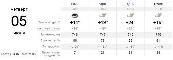 Прогноз погоды на 5 июня киев sinoptik ua