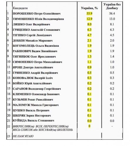 Выборы президента Украины 2014: результаты