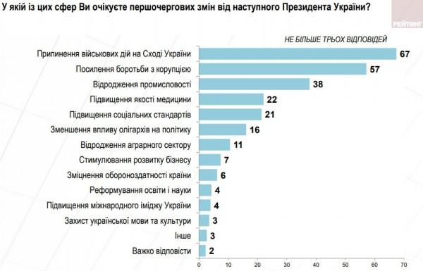 Что ожидают украинцы от следующего президента