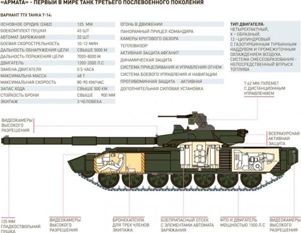 Компоновка Т-14 Армата
